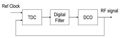 طراحی مدار RF