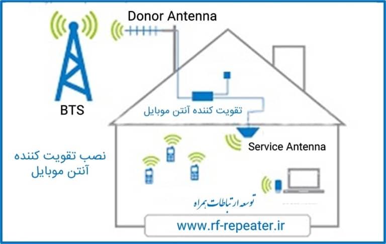 تقویت آنتن موبایل در خانه