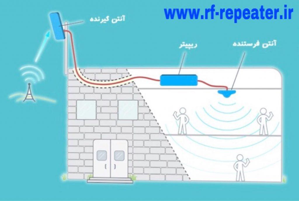 تقویت آنتن موبایل و تقویت کننده آنتن موبایل و تقویت اینترنت خانه